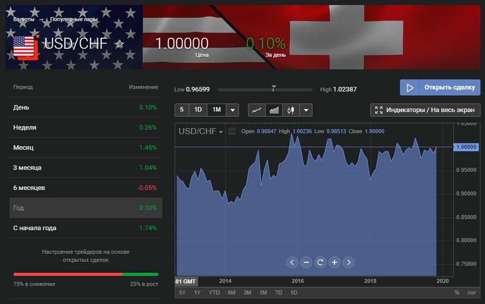 Торговля на форекс бирже